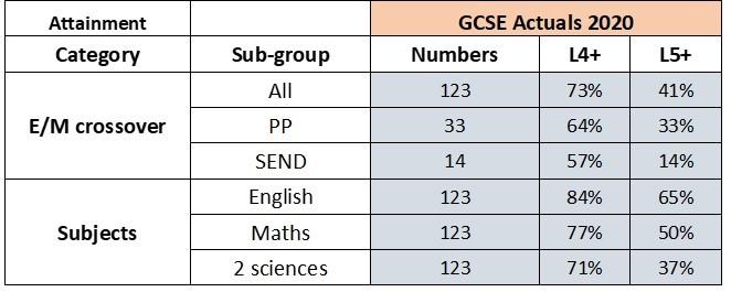 GCSE results 2020
